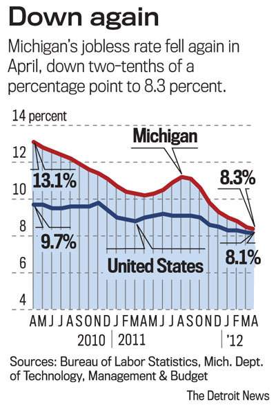 Michigan jobless rate drops to 8.3 percent in April  From The Detroit News